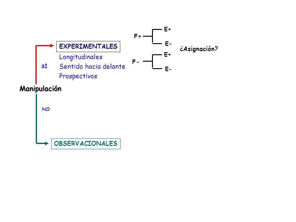 SÍ NO EXPERIMENTALES OBSERVACIONALES Manipulación F+ F- E+ E- E+ E- ¿Asignación? Longitudinales Sentido hacia delante Prospectivos