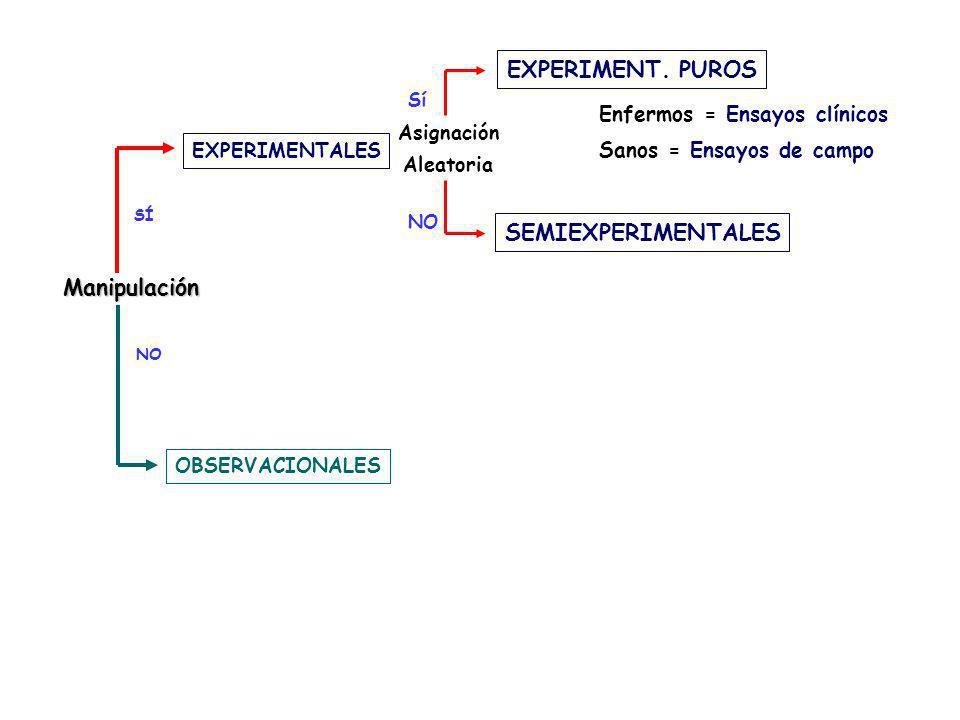 SÍ NO EXPERIMENTALES OBSERVACIONALES Asignación Aleatoria EXPERIMENT. PUROS SEMIEXPERIMENTALES NO Manipulación Enfermos = Ensayos clínicos Sanos = Ens