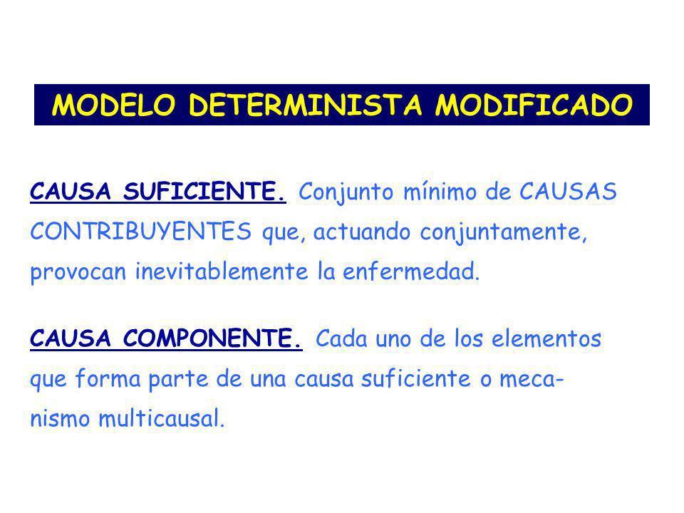 MODELO DETERMINISTA MODIFICADO CAUSA SUFICIENTE. Conjunto mínimo de CAUSAS CONTRIBUYENTES que, actuando conjuntamente, provocan inevitablemente la enf