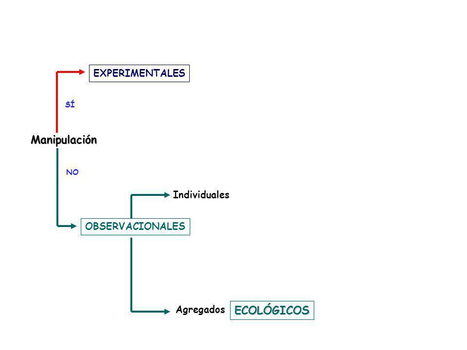 SÍ NO EXPERIMENTALES OBSERVACIONALES Individuales Agregados ECOLÓGICOS Manipulación