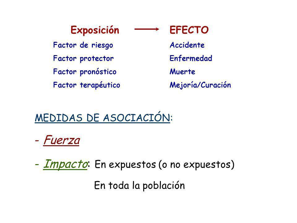 MEDIDAS DE ASOCIACIÓN: - Fuerza - Impacto: En expuestos (o no expuestos) En toda la población Exposición Factor de riesgo Factor protector Factor pron