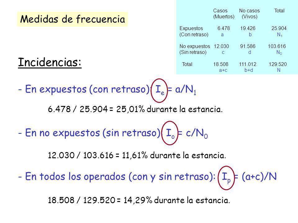 Incidencias: - En expuestos (con retraso): I e = a/N 1 6.478 / 25.904 = 25,01% durante la estancia. - En no expuestos (sin retraso): I o = c/N 0 12.03