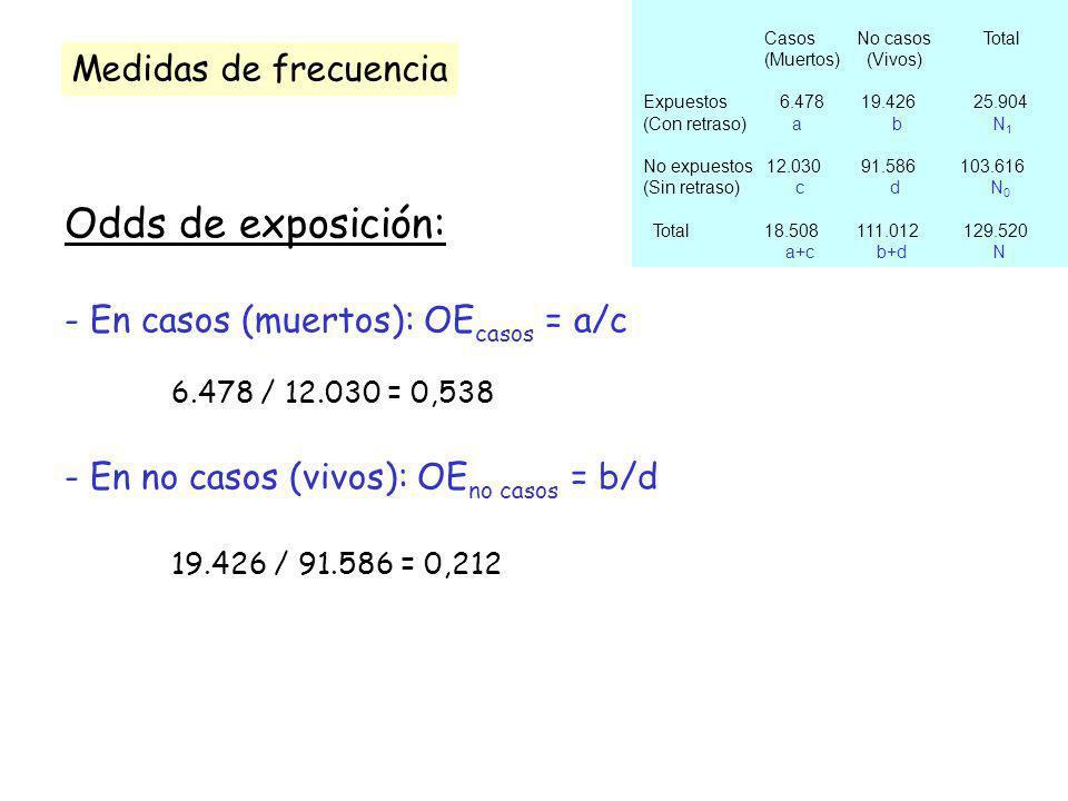 Odds de exposición: - En casos (muertos): OE casos = a/c 6.478 / 12.030 = 0,538 - En no casos (vivos): OE no casos = b/d 19.426 / 91.586 = 0,212 Casos