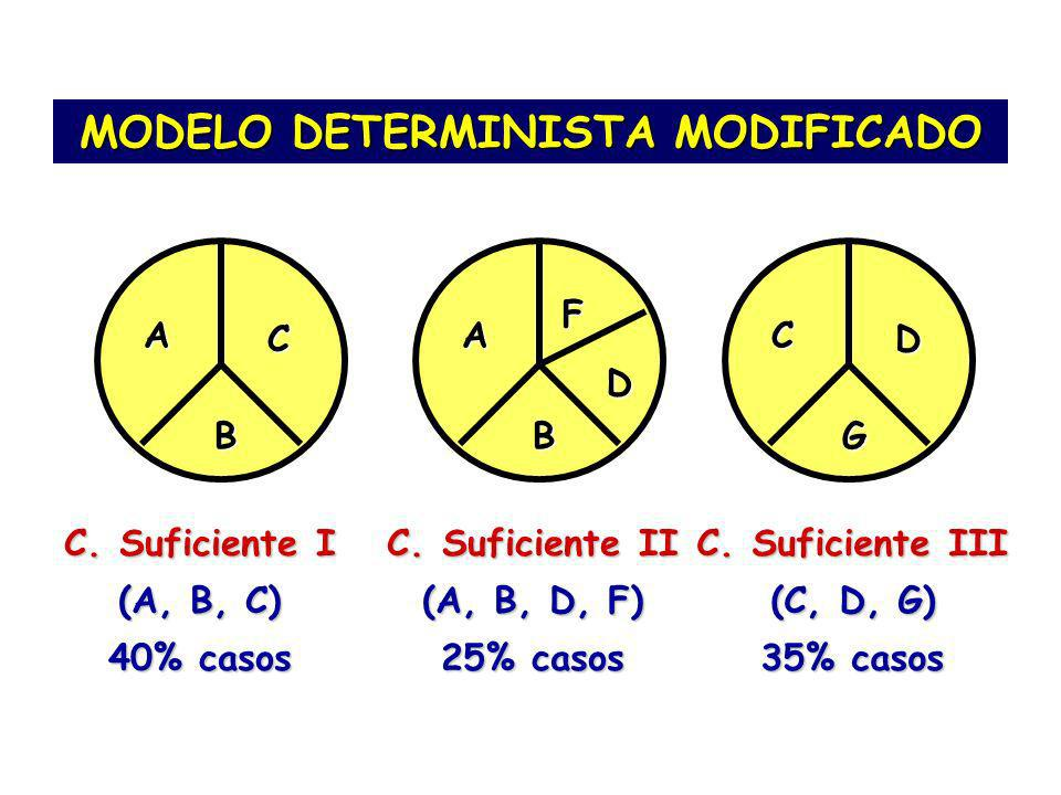 MODELO DETERMINISTA MODIFICADO A B C C.Suficiente I (A, B, C) 40% casos A B C F C.