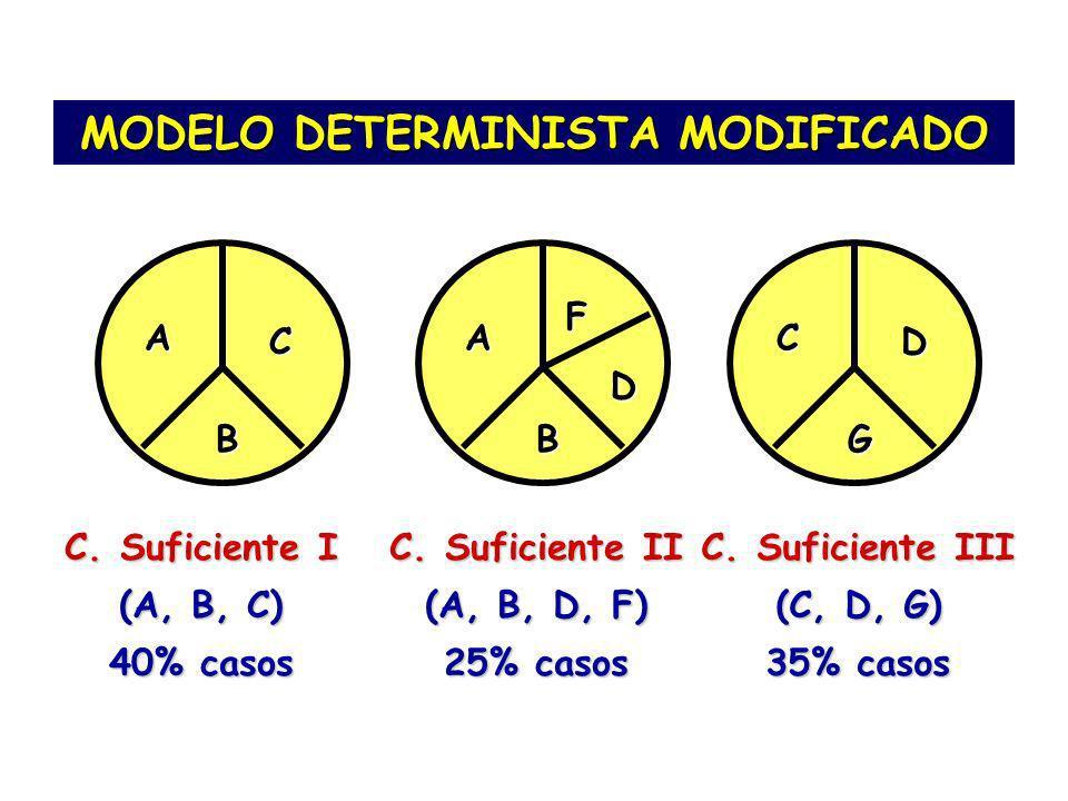MODELO DETERMINISTA MODIFICADO A B C C. Suficiente I (A, B, C) 40% casos A B D F C. Suficiente II (A, B, D, F) 25% casos C G D C. Suficiente III (C, D
