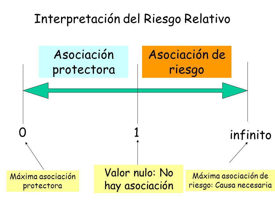 1 infinito 0 Asociación de riesgo Asociación protectora Valor nulo: No hay asociación Máxima asociación de riesgo: Causa necesaria Máxima asociación p