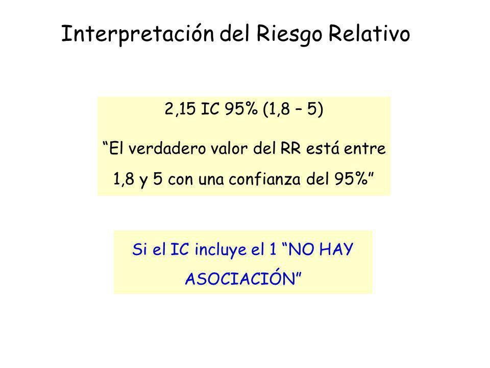 2,15 IC 95% (1,8 – 5) El verdadero valor del RR está entre 1,8 y 5 con una confianza del 95% Si el IC incluye el 1 NO HAY ASOCIACIÓN