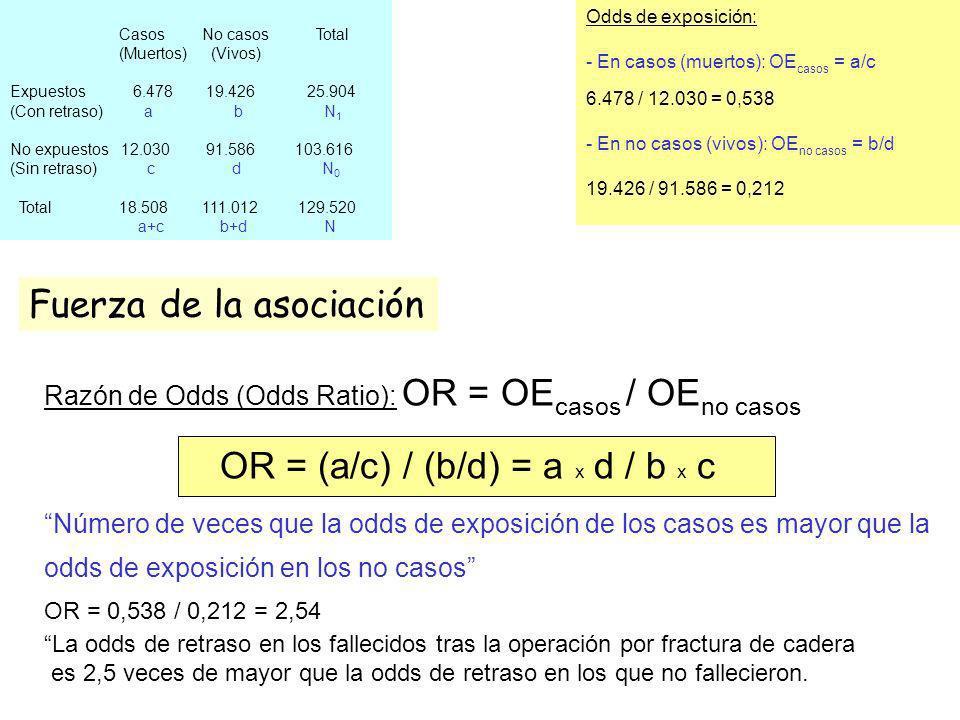 Casos No casos Total (Muertos) (Vivos) Expuestos 6.478 19.426 25.904 (Con retraso) a b N 1 No expuestos 12.030 91.586 103.616 (Sin retraso) c d N 0 To