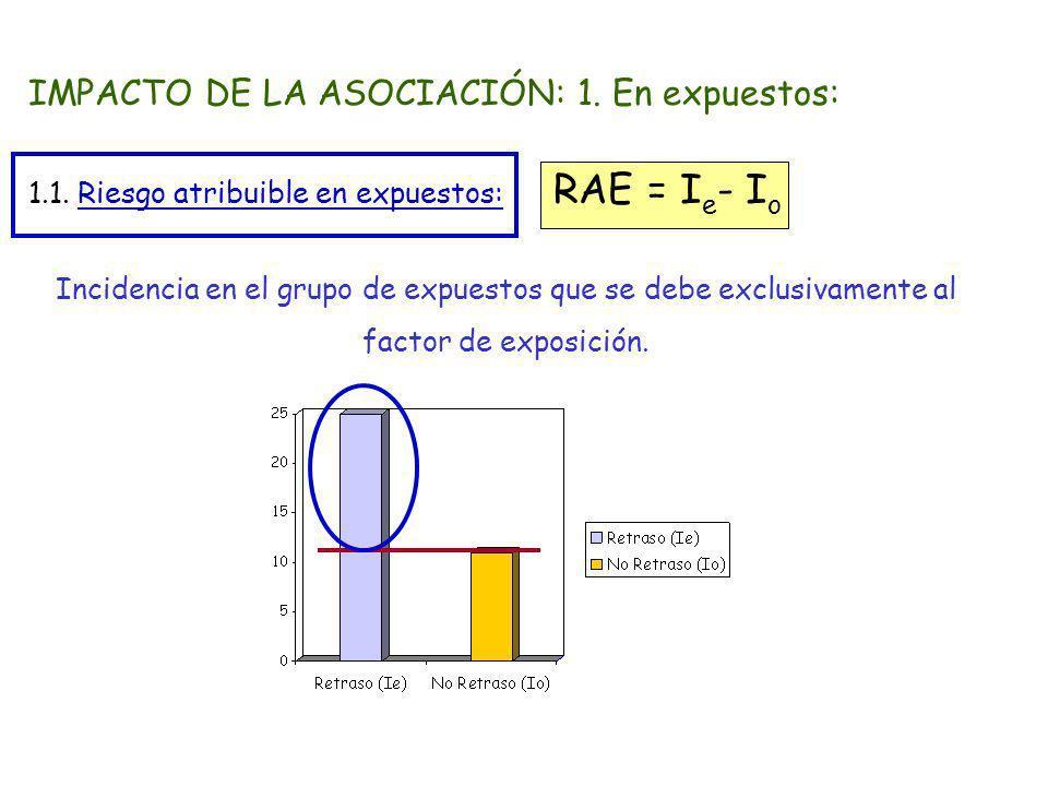 IMPACTO DE LA ASOCIACIÓN: 1. En expuestos: 1.1. Riesgo atribuible en expuestos: RAE = I e - I o Incidencia en el grupo de expuestos que se debe exclus