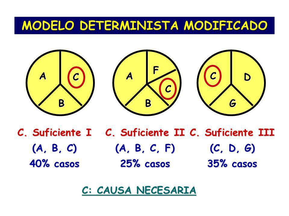 MODELO DETERMINISTA MODIFICADO A B C C. Suficiente I (A, B, C) 40% casos A B C F C. Suficiente II (A, B, C, F) 25% casos C G D C. Suficiente III (C, D