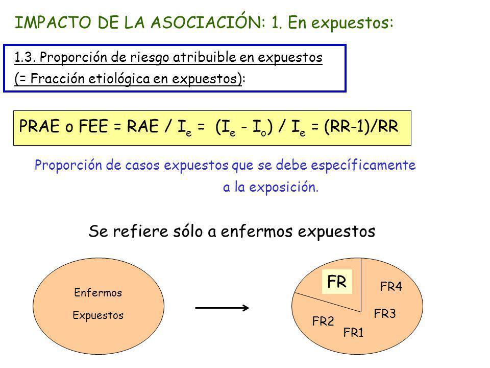 IMPACTO DE LA ASOCIACIÓN: 1. En expuestos: 1.3. Proporción de riesgo atribuible en expuestos (= Fracción etiológica en expuestos): PRAE o FEE = RAE /