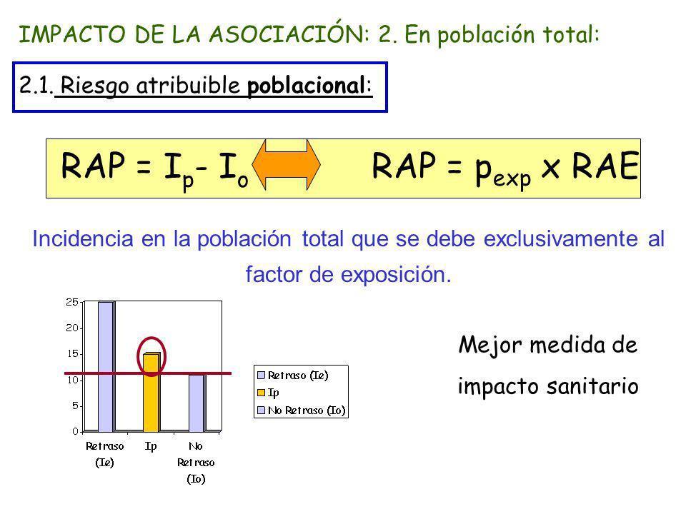 IMPACTO DE LA ASOCIACIÓN: 2. En población total: 2.1. Riesgo atribuible poblacional: RAP = I p - I o RAP = p exp x RAE Incidencia en la población tota