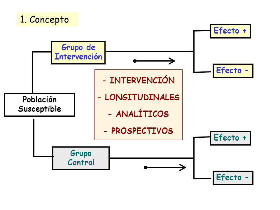 Población Susceptible Grupo de Intervención Grupo Control Efecto + Efecto - Efecto + Efecto - 1. Concepto - INTERVENCIÓN - LONGITUDINALES - ANALÍTICOS