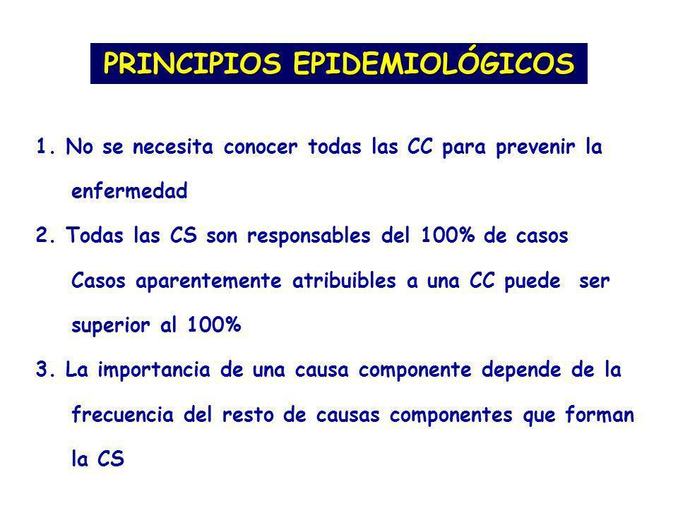 PRINCIPIOS EPIDEMIOLÓGICOS 1. No se necesita conocer todas las CC para prevenir la enfermedad 2. Todas las CS son responsables del 100% de casos Casos