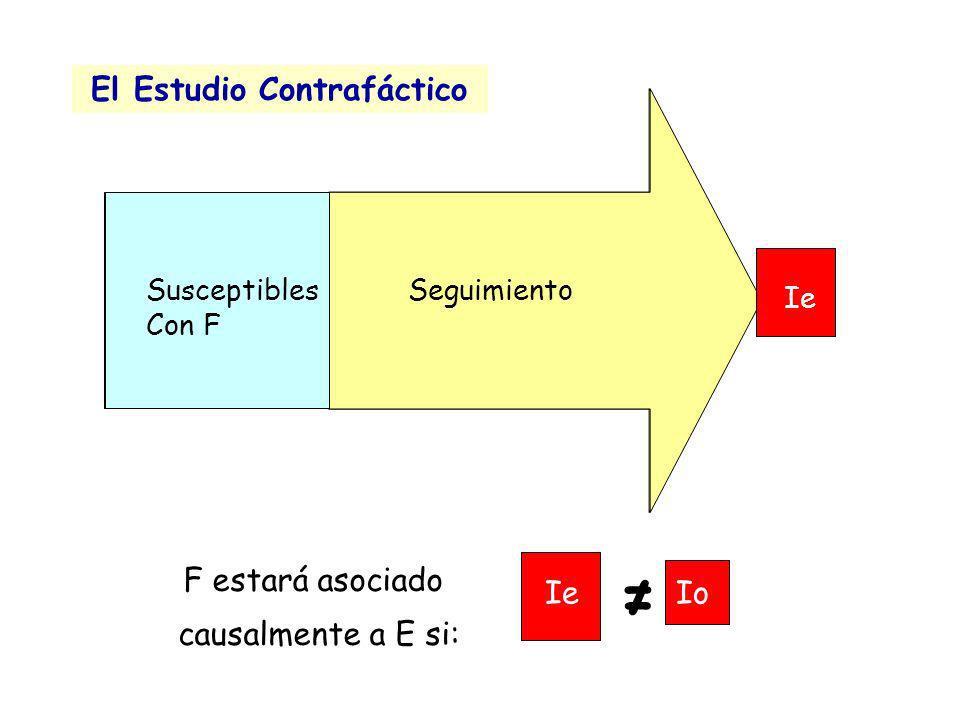 Susceptibles Sin F IoSeguimiento Susceptibles Con F Ie Seguimiento El Estudio Contrafáctico IoIe F estará asociado causalmente a E si: