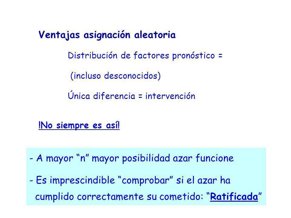 Ventajas asignación aleatoria Distribución de factores pronóstico = (incluso desconocidos) Única diferencia = intervención !No siempre es así! - A may