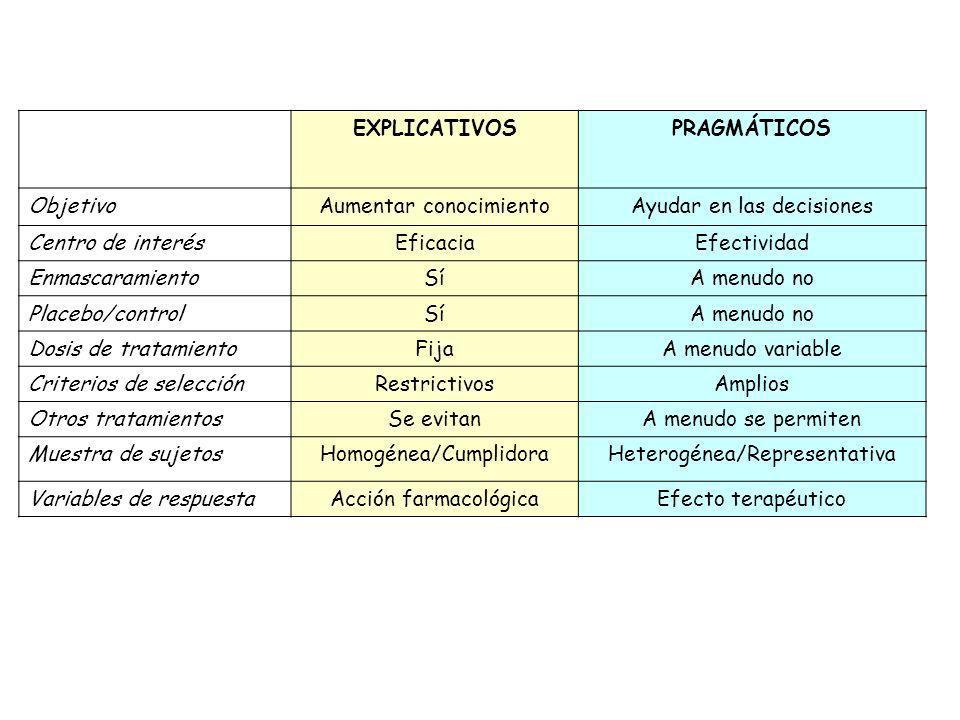 EXPLICATIVOSPRAGMÁTICOS ObjetivoAumentar conocimientoAyudar en las decisiones Centro de interésEficaciaEfectividad EnmascaramientoSíA menudo no Placeb