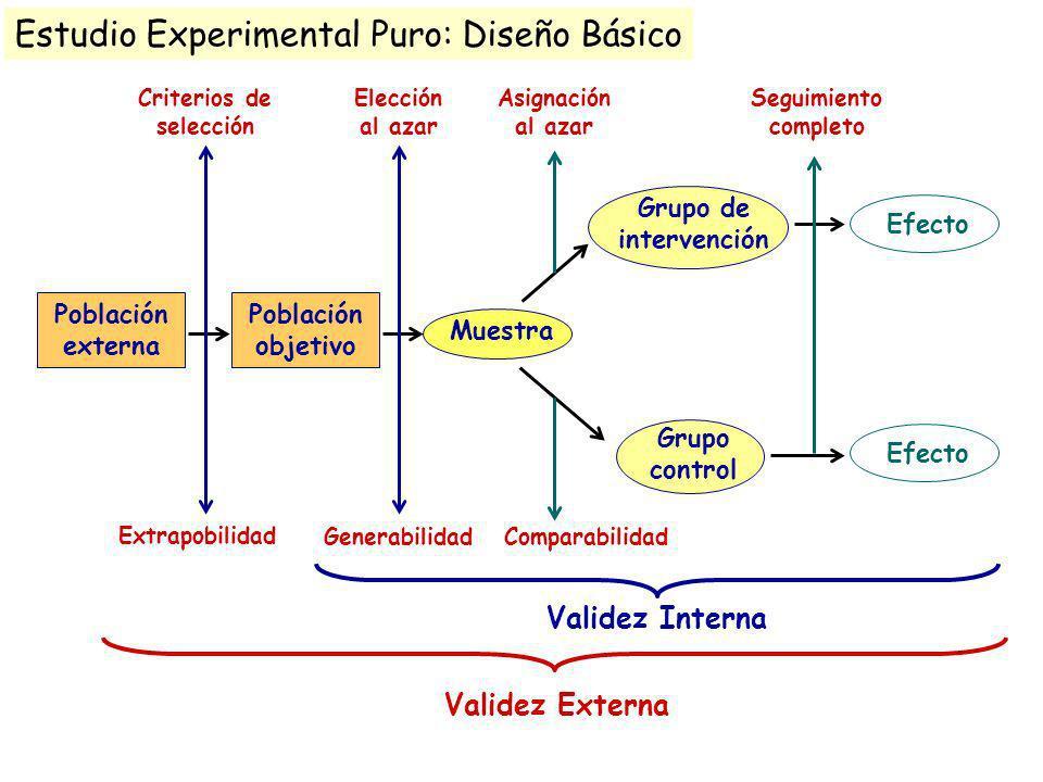 Población externa Población objetivo Muestra Grupo de intervención Grupo control Efecto Criterios de selección Elección al azar Asignación al azar Seg