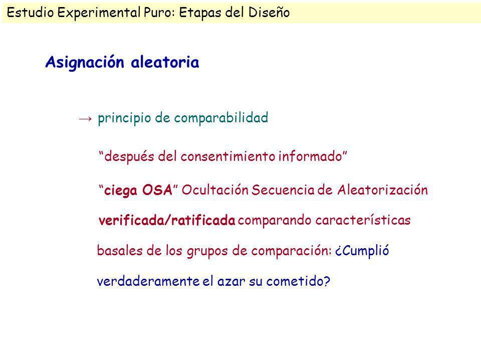 Asignación aleatoria principio de comparabilidad después del consentimiento informado ciega OSA Ocultación Secuencia de Aleatorización verificada/rati