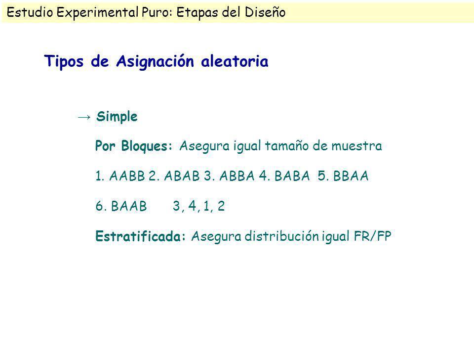 Tipos de Asignación aleatoria Simple Por Bloques: Asegura igual tamaño de muestra 1. AABB 2. ABAB 3. ABBA 4. BABA 5. BBAA 6. BAAB 3, 4, 1, 2 Estratifi