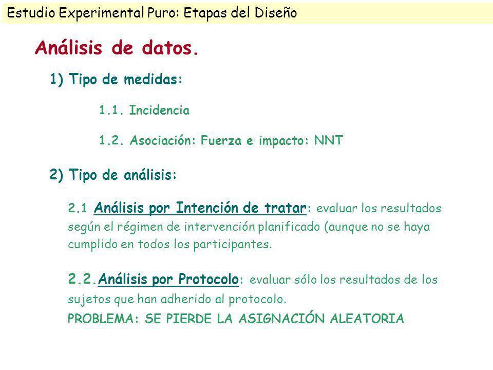 1) Tipo de medidas: 1.1. Incidencia 1.2. Asociación: Fuerza e impacto: NNT 2) Tipo de análisis: 2.1 Análisis por Intención de tratar : evaluar los res