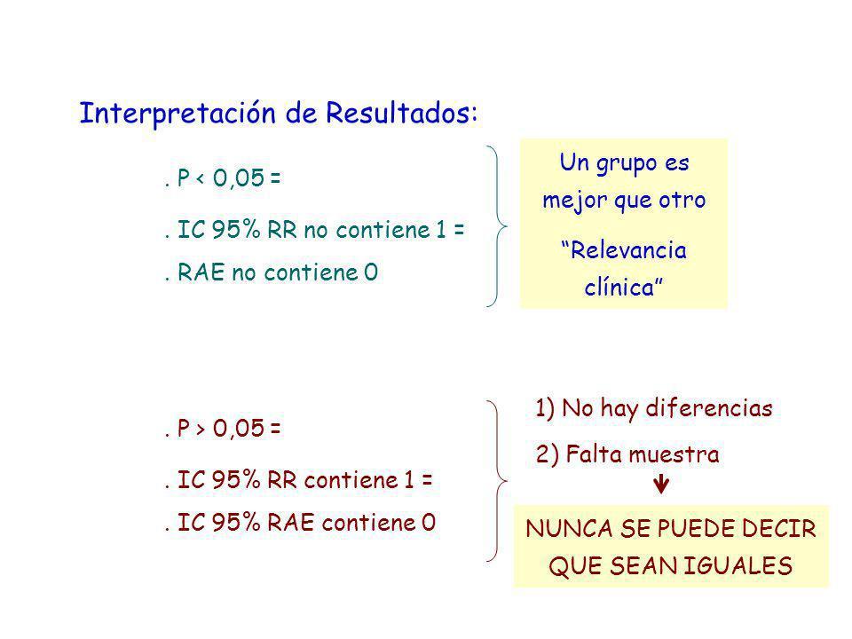 Interpretación de Resultados:. P < 0,05 =. IC 95% RR no contiene 1 =. RAE no contiene 0 Un grupo es mejor que otro Relevancia clínica. P > 0,05 =. IC