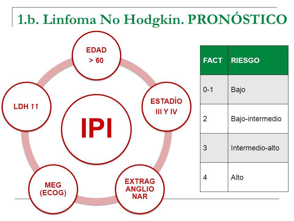 1.b. Linfoma No Hodgkin. PRONÓSTICO IPI EDAD > 60 ESTADÍO III Y IV EXTRAG ANGLIO NAR MEG (ECOG) LDH FACTRIESGO 0-1Bajo 2Bajo-intermedio 3Intermedio-al