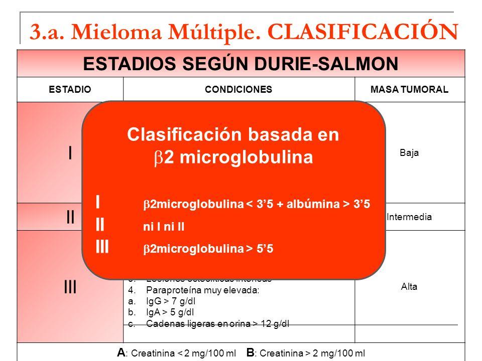 3.a. Mieloma Múltiple. CLASIFICACIÓN ESTADIOS SEGÚN DURIE-SALMON ESTADIOCONDICIONESMASA TUMORAL I Todas las enumeradas: 1.Hemoglobina > 10g/dl 2.Calce