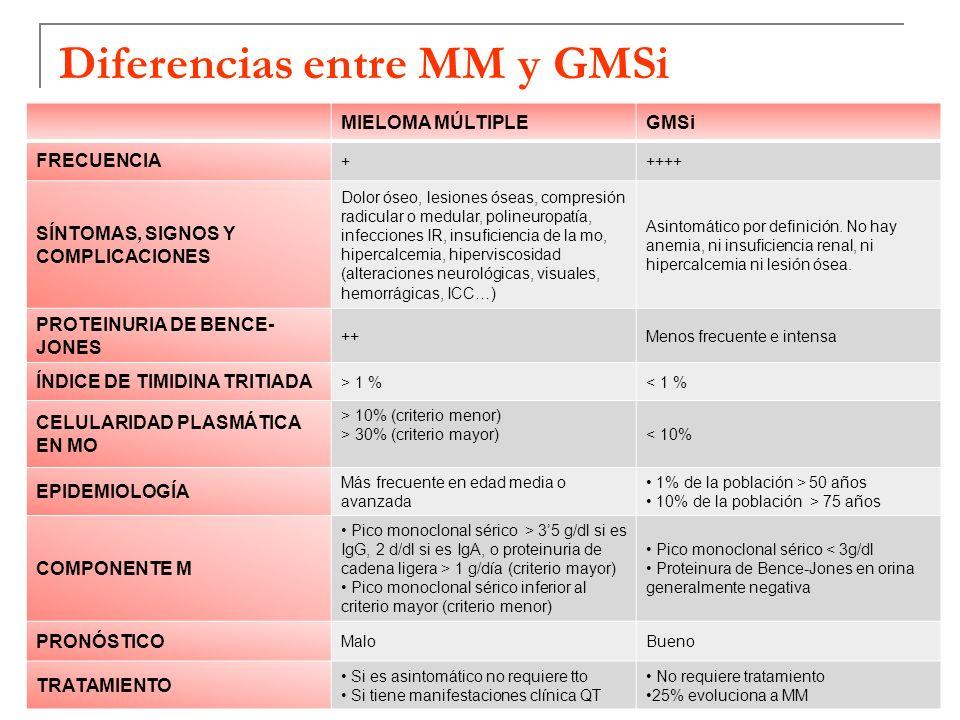 Diferencias entre MM y GMSi MIELOMA MÚLTIPLEGMSi FRECUENCIA +++++ SÍNTOMAS, SIGNOS Y COMPLICACIONES Dolor óseo, lesiones óseas, compresión radicular o