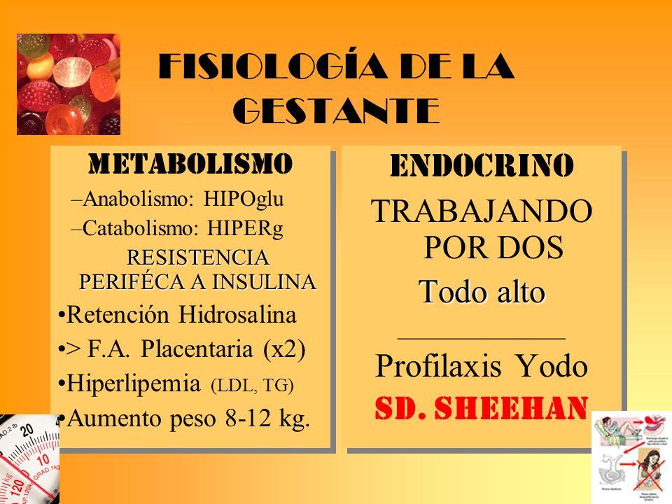 FISIOLOGÍA DE LA GESTANTE METABOLISMO –Anabolismo: HIPOglu –Catabolismo: HIPERg RESISTENCIA PERIFÉCA A INSULINA Retención Hidrosalina > F.A. Placentar
