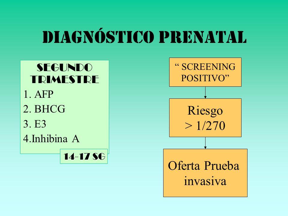 DIAGNÓSTICO PRENATAL SEGUNDO TRIMESTRE 1. AFP 2. BHCG 3. E3 4.Inhibina A 14-17 SG Riesgo > 1/270 Oferta Prueba invasiva SCREENING POSITIVO