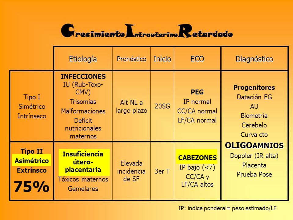 EtiologíaPronósticoInicioECODiagnóstico Tipo I Simétrico Intrínseco INFECCIONES IU (Rub-Toxo- CMV) Trisomías Malformaciones Deficit nutricionales mate