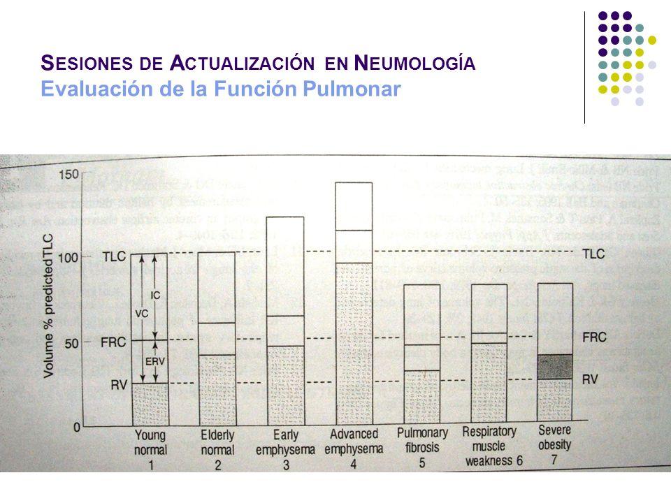 S ESIONES DE A CTUALIZACIÓN EN N EUMOLOGÍA Evaluación de la Función Pulmonar