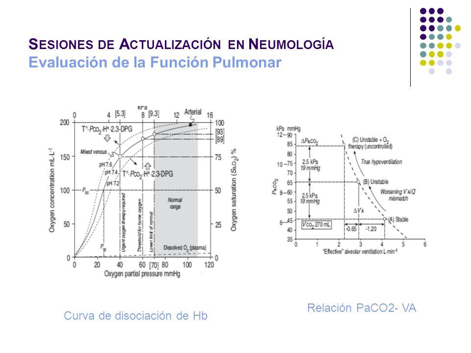 S ESIONES DE A CTUALIZACIÓN EN N EUMOLOGÍA Evaluación de la Función Pulmonar Curva de disociación de Hb Relación PaCO2- VA