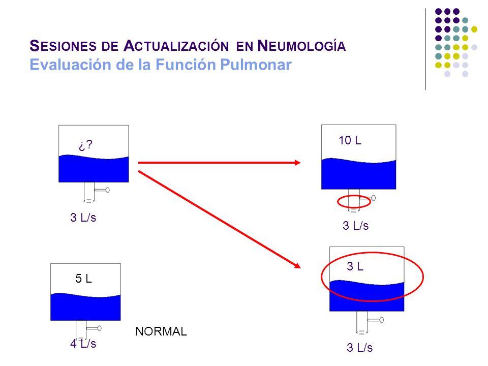 S ESIONES DE A CTUALIZACIÓN EN N EUMOLOGÍA Evaluación de la Función Pulmonar Valores normales de GSA PaO2 80- 100 mm Hg PaCO2 35-45 mm Hg pH 7,35- 7,45 SatO2 96- 98% HCO3 24 mmol