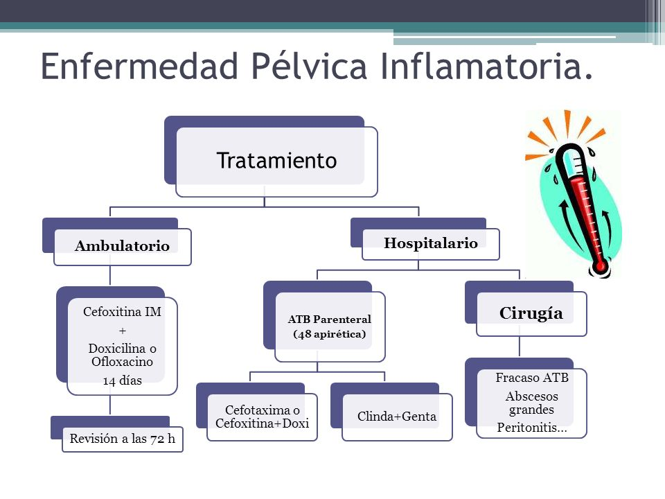 Enfermedad Pélvica Inflamatoria. Tratamiento Ambulatorio Cefoxitina IM + Doxicilina o Ofloxacino 14 días Revisión a las 72 h Hospitalario ATB Parenter