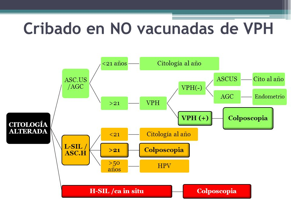 CITOLOGÍA ALTERADA ASC.US /AGC <21 añosCitología al año>21VPHVPH(-)ASCUSCito al añoAGC Endometrio VPH (+) Colposcopia L-SIL / ASC.H <21Citología al añ