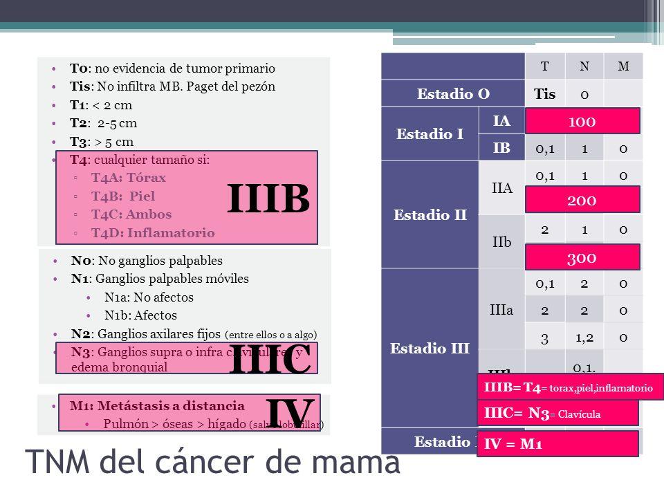 TNM del cáncer de mama T0: no evidencia de tumor primario Tis: No infiltra MB. Paget del pezón T1: < 2 cm T2: 2-5 cm T3: > 5 cm T4: cualquier tamaño s