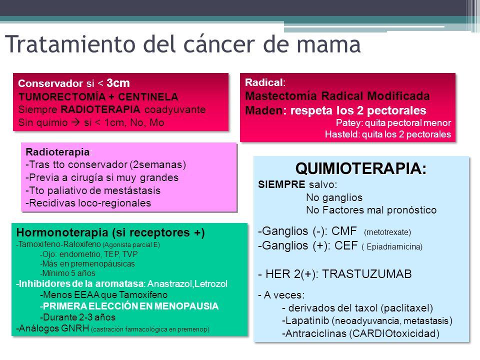 Tratamiento del cáncer de mama Conservador si < 3cm TUMORECTOMÍA + CENTINELA Siempre RADIOTERAPIA coadyuvante Sin quimio si < 1cm, No, Mo Conservador