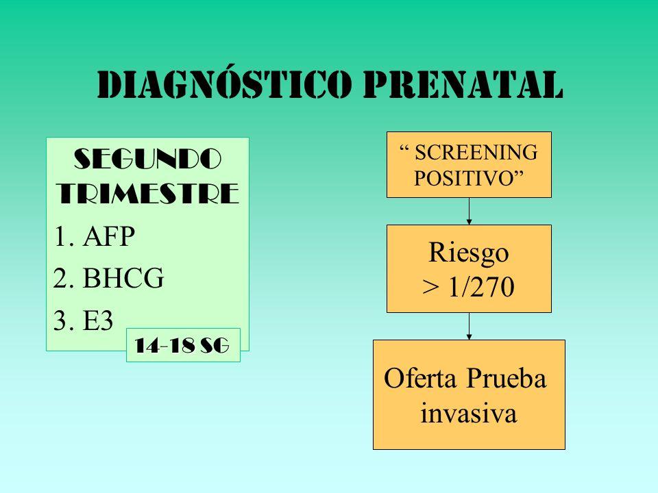 DIAGNÓSTICO PRENATAL SEGUNDO TRIMESTRE 1. AFP 2. BHCG 3. E3 14-18 SG Riesgo > 1/270 Oferta Prueba invasiva SCREENING POSITIVO