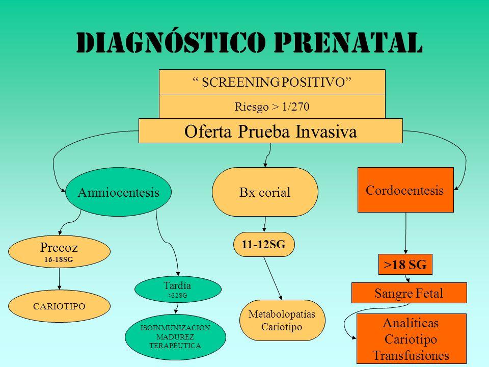 DIAGNÓSTICO PRENATAL Riesgo > 1/270 Oferta Prueba Invasiva SCREENING POSITIVO Amniocentesis Precoz 16-18SG Tardía >32SG CARIOTIPO ISOINMUNIZACION MADU