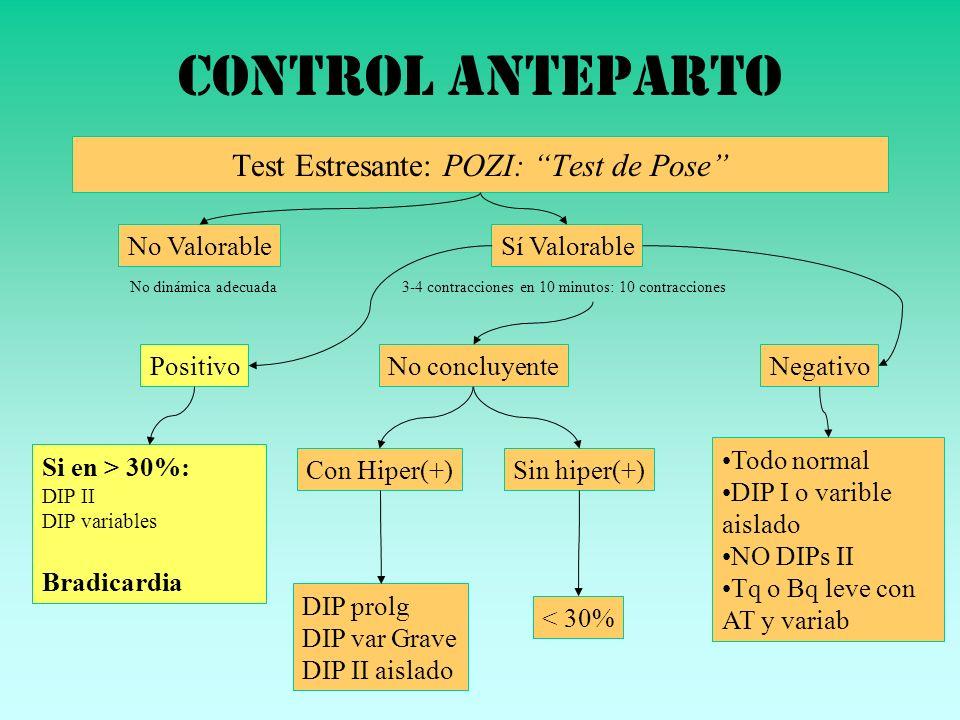 Control anteparto Test Estresante: POZI: Test de Pose No Valorable No dinámica adecuada Sí Valorable 3-4 contracciones en 10 minutos: 10 contracciones