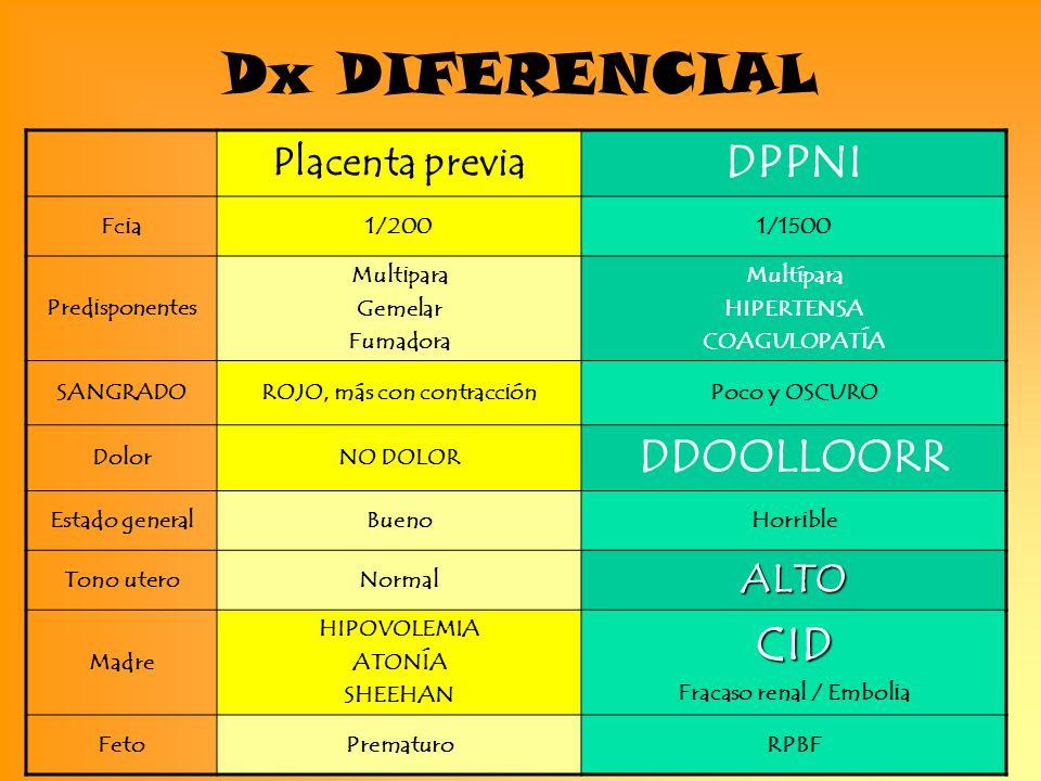 Dx DIFERENCIAL Placenta previa DPPNI Fcia1/2001/1500 Predisponentes Multipara Gemelar Fumadora Multípara HIPERTENSA COAGULOPATÍA SANGRADOROJO, más con