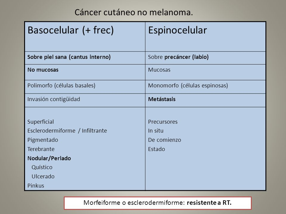 Cáncer cutáneo no melanoma. Basocelular (+ frec)Espinocelular Sobre piel sana (cantus interno)Sobre precáncer (labio) No mucosasMucosas Polimorfo (cél
