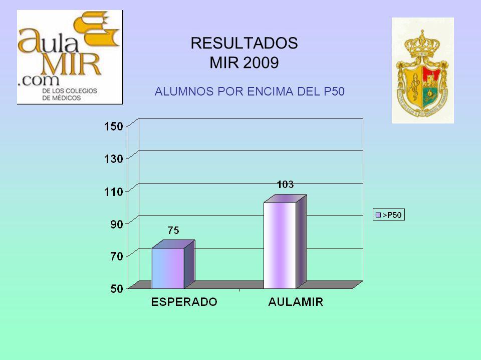 RESULTADOS MIR 2009 ALUMNOS POR ENCIMA DEL P50