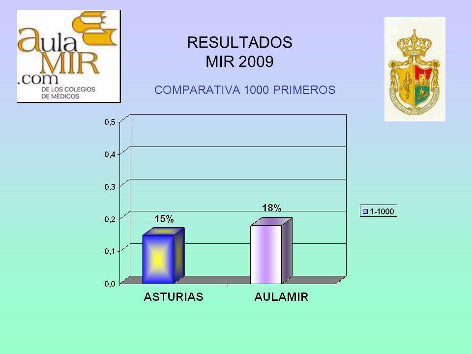 RESULTADOS MIR 2009 COMPARATIVA 1000 PRIMEROS
