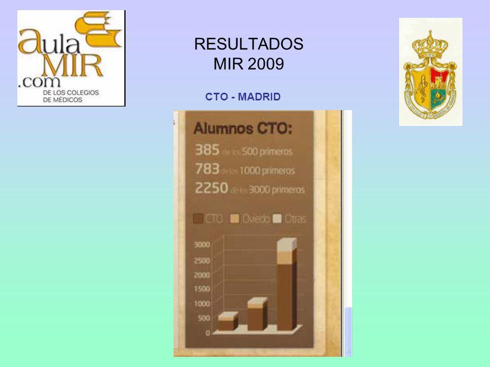 RESULTADOS MIR 2009 CTO - MADRID