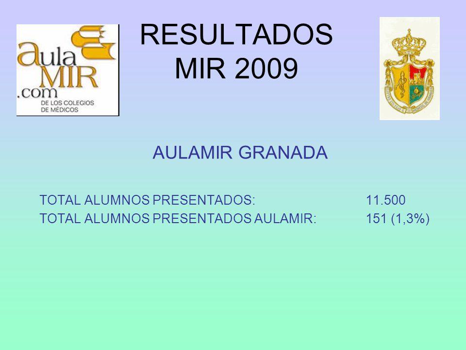 RESULTADOS MIR 2009 AULAMIR GRANADA TOTAL ALUMNOS PRESENTADOS: 11.500 TOTAL ALUMNOS PRESENTADOS AULAMIR: 151 (1,3%)