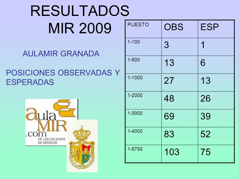 RESULTADOS MIR 2008 POSICIONES DE LOS ALUMNOS
