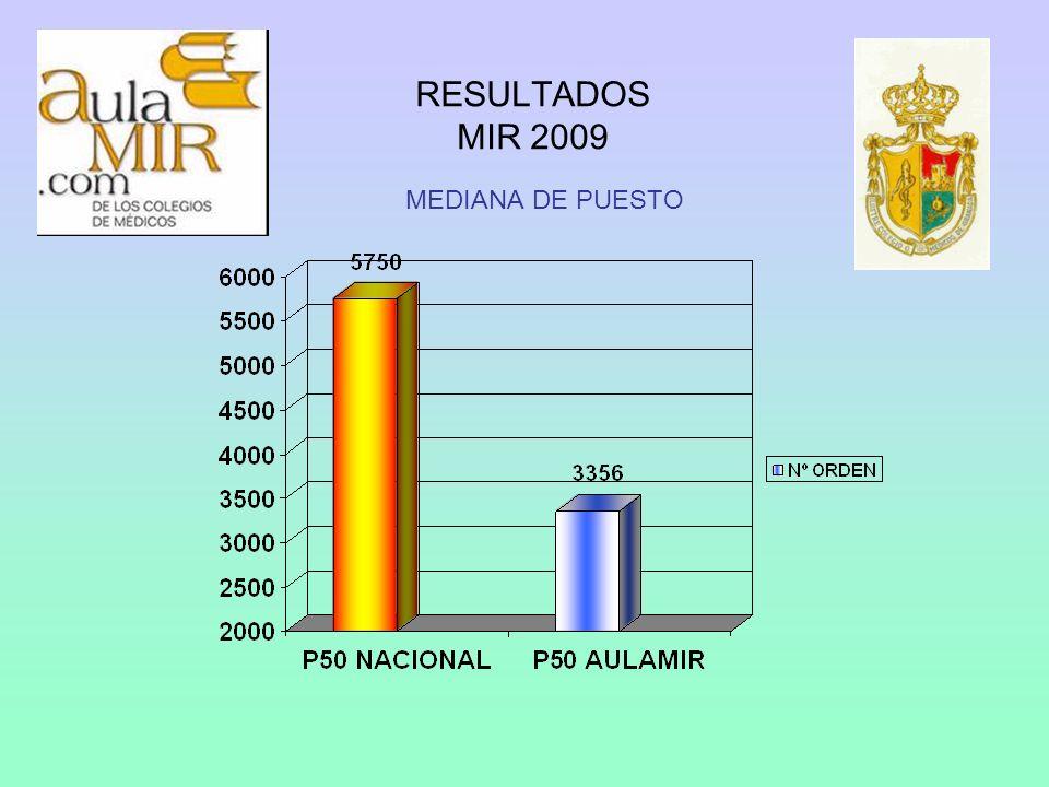 RESULTADOS MIR 2009 MEDIANA DE PUNTUACIÓN